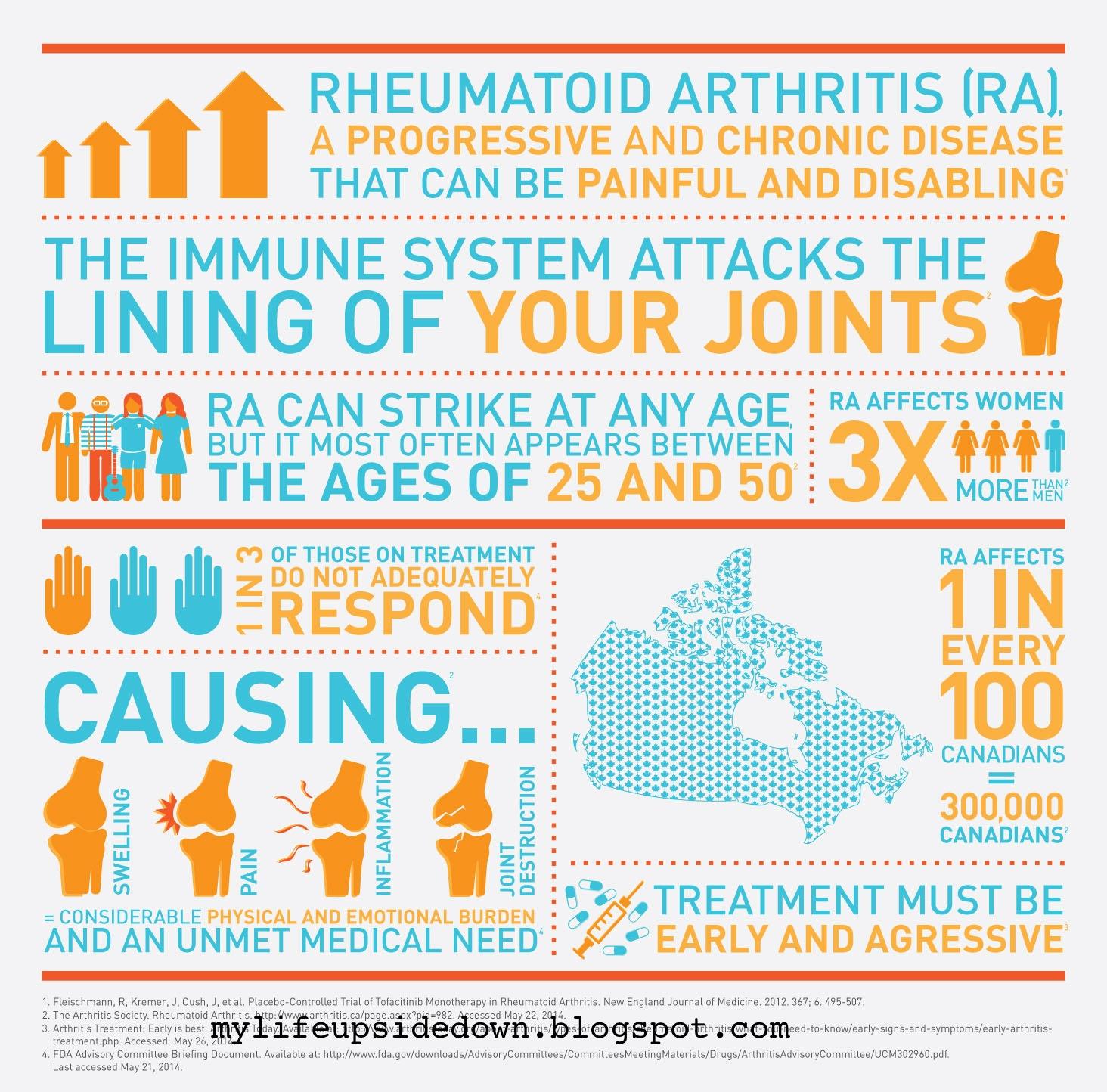 Patrick eshun reviewing arthritis rheumatoid thesis nursing essay
