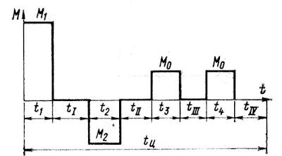 Диаграмма моментов за цикл работы грузовой лебедки