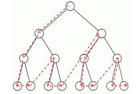 C++ Program to Implement Binary Search Tree