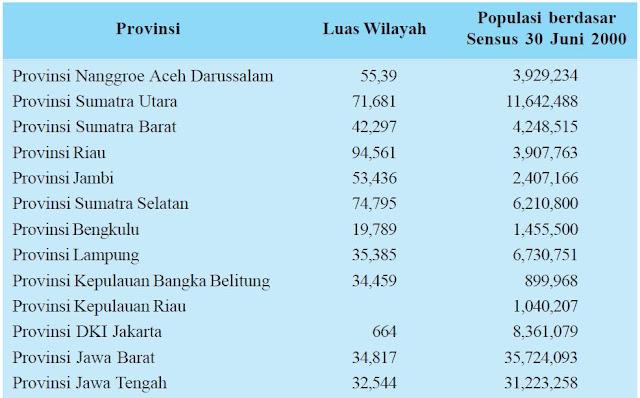 Pengertian Kuantitas (Jumlah) Penduduk Indonesia dan Permasalahan Kuantitas Penduduk serta Dampaknya dalam Pembangunan