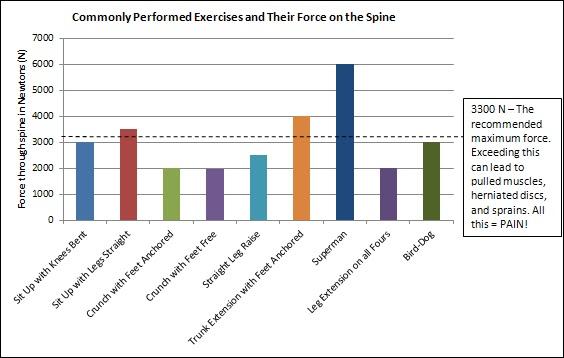 BU Body Guards: Core Exercises
