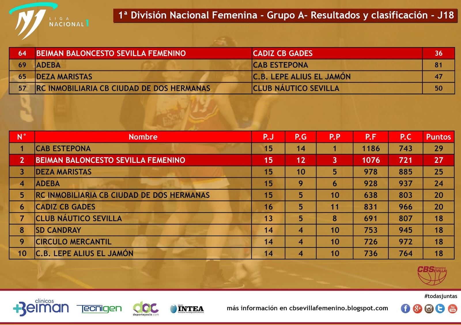 Resultados y clasificación jornada 18