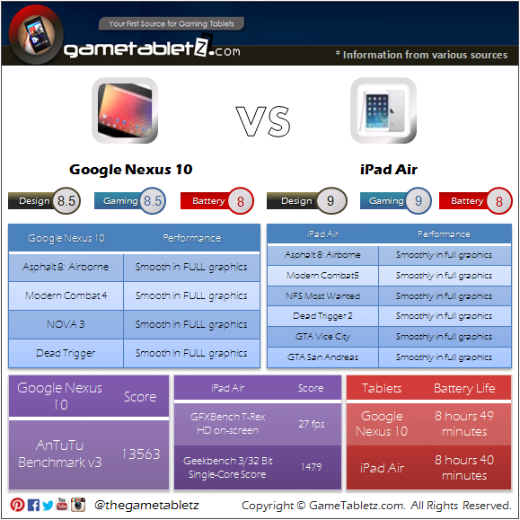 Google Nexus 10 vs Apple iPad Air benchmarks and gaming performance