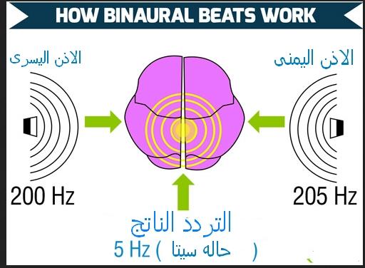كيف تعمل الترددات العلاجيه