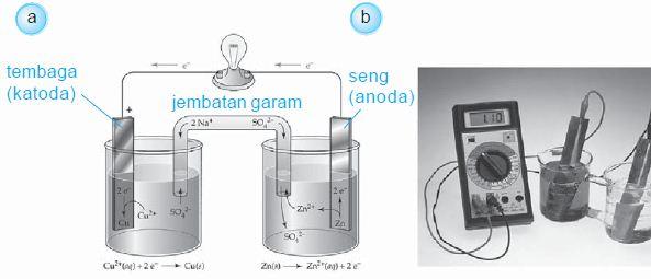 Pengertian dan Macam-macam Contoh Elemen Primer (Baterai, Elemen Volta dan Elemen Daniell)