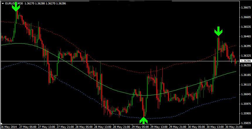 Free forex buy&sell signal indicators  - tuspahale gq
