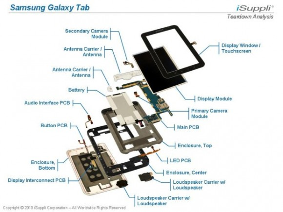 Teardown analysis of Samsung Galaxy Tab, img by nomenclaturo.com