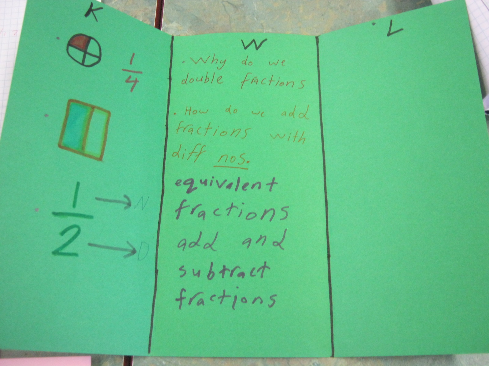 Miss A's Class Ideas: Fractions K-W-L Chart
