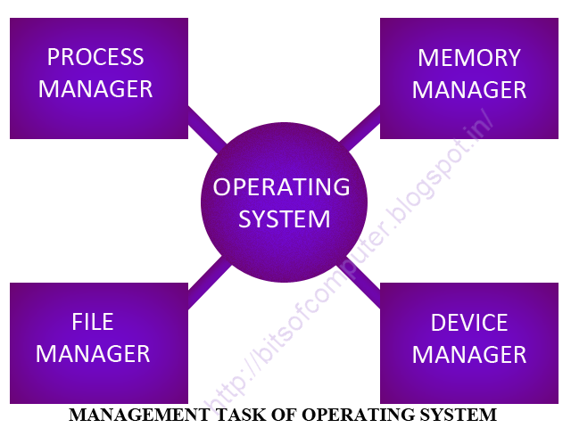 WHAT IS AN OPERATING SYSTEM? - BiTS oF COMPUTER