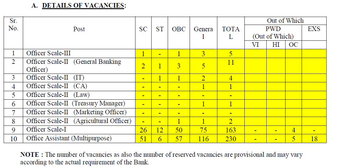sarva up gramin bank recruitment 2014-15