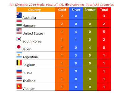 Rio Olympics 2016 Medals Result,Rio Olympics 2016 Medals Result (Gold Silver Bronze Total) All Countries,Rio Olympics 2016 result,result of medal Rio Olympics 2016,winner country,winner player,country medal,gold medal,silver medal,bronze medal,total medal won,won player list,fixture,Rio Olympics 2016 results,Rio Olympics 2016 medal won,all country medal,Olympics 2016 results,won,lost,full result medal,country name,player name,all sport Rio Olympics 2016 All Countries Medal results (Gold, Silver, Bronze and Total) Please click this link for latest results..   Australia Hungary United States South Korea Japan Argentina Belgium Russia Thailand Vietnam China Italy Kazakhstan Brazil Denmark Indonesia Canada Spain Poland Uzbekistan Benin American Samoa Afghanistan Aruba Burkina Faso Andorra Belize Armenia Mali Malaysia Bangladesh Refugee Olympic Athletes British Virgin Islands Brunei Kiribati Liberia Papua New Guinea Seychelles Marshall Islands Somalia Iraq Sierra Leone South Sudan Gambia United Arab Emirates FYR Macedonia Ghana Cameroon Congo Bhutan Cook Islands Comoros Georgia Guinea-Bissau Central African Republic Cape Verde Jordan Great Britain Equatorial Guinea Guinea Micronesia DR Congo Chad Guyana Cambodia Malta Sao Tome & Principe Togo Haiti Samoa Tonga Mauritania Maldives Swaziland Libya Suriname Nicaragua Tuvalu Senegal Nepal Lebanon Madagascar Solomon Islands Vanuatu Pakistan St Vincent & the Grenadines Cayman Islands Niger Uruguay Palestine Hong Kong, China Malawi Syria Liechtenstein Monaco Mozambique Montenegro Sudan Turkmenistan Laos Honduras Rwanda Kyrgyzstan South Africa Tanzania Palau Timor-Leste Yemen Independent Olympic Athletes Dominica Nauru Oman Guam Netherlands Germany Ireland France Belarus India Serbia Slovakia Sweden Bulgaria Norway Portugal Cyprus Guatemala Singapore Tunisia Croatia Ukraine Lithuania Finland Turkey Slovenia Estonia Mexico Greece Israel Switzerland Egypt Austria Colombia Cuba Ecuador Kosovo North Korea El Salvador Dominican Republic Czech Republic New Zealand US Virgin Islands Chinese Taipei Iran Ethiopia Qatar Bahamas San Marino Angola Costa Rica Azerbaijan Mongolia Myanmar Kenya Moldova Morocco Venezuela Chile Peru Sri Lanka Puerto Rico Paraguay Romania Saint Kitts & Nevis Lesotho Eritrea Zimbabwe Botswana Jamaica Uganda Namibia Bahrain Burundi Trinidad & Tobago Latvia Bolivia Nigeria Algeria Fiji Mauritius Iceland Zambia Côte d'Ivoire Gabon Antigua & Barbuda Albania Djibouti Saudi Arabia Panama Philippines Luxembourg Tajikistan Bosnia & Herzegovina Saint Lucia Grenada Barbados Bermuda