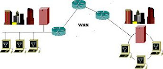 Wide Area Network WAN