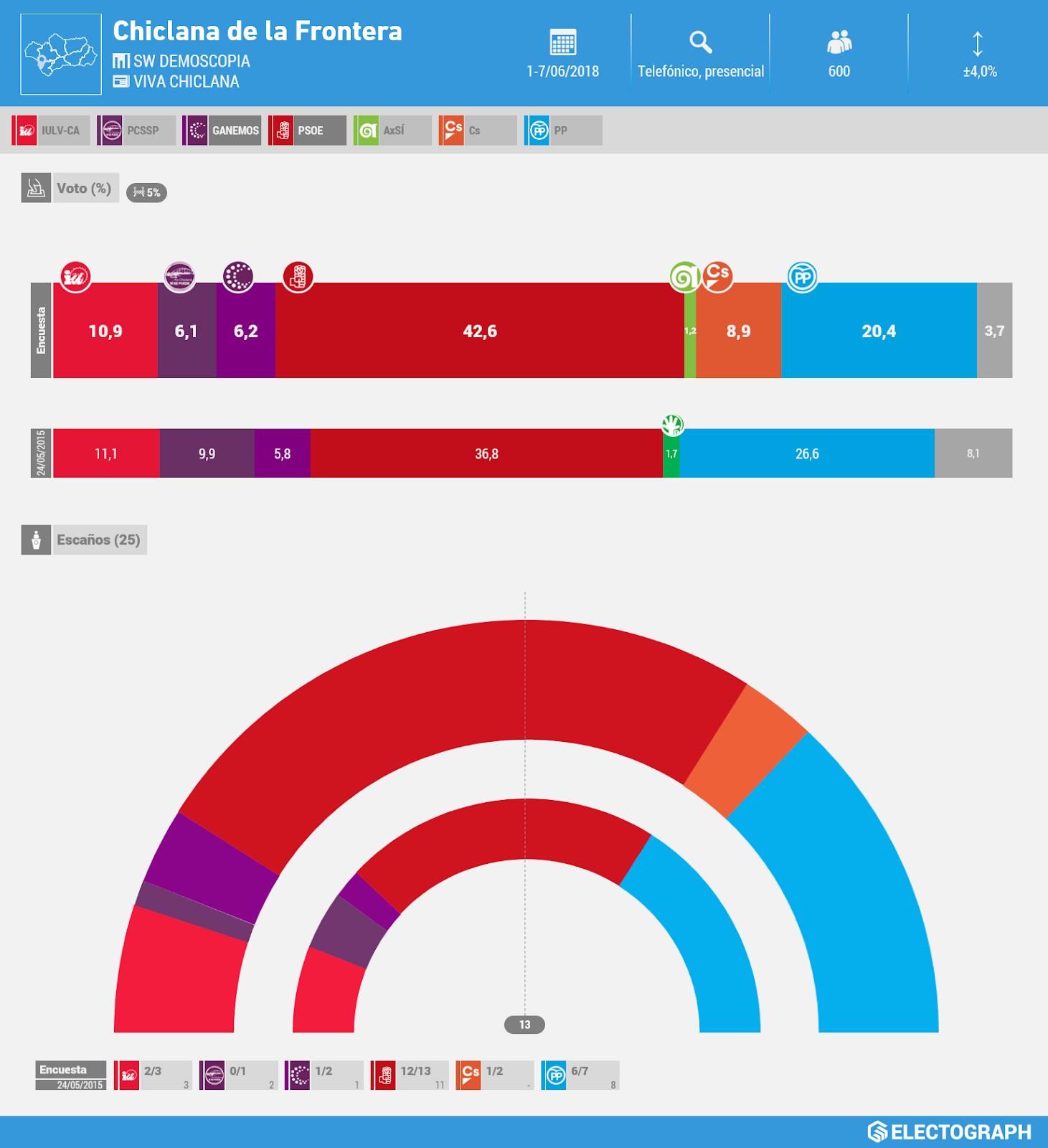 Gráfico de la encuesta para elecciones municipales en Chiclana de la Frontera realizada por SW Demoscopia para Viva en junio de 2018