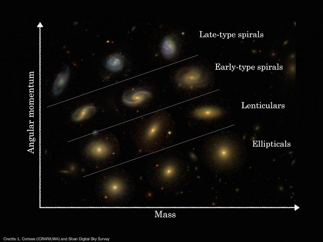 Astronomers shed light on different galaxy types