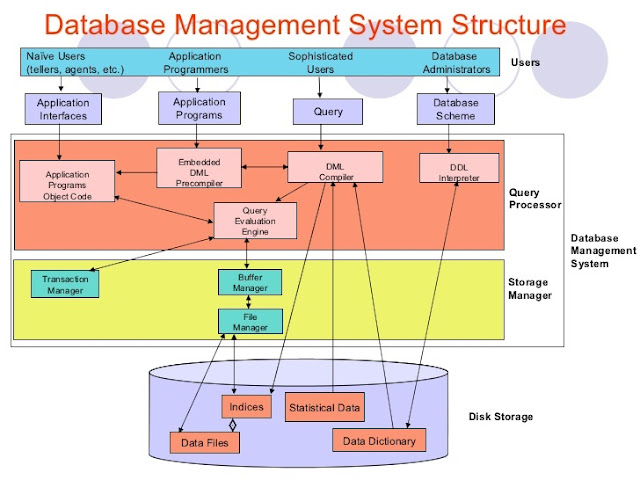 database management system and data In this article we discuss the types of database management systems.