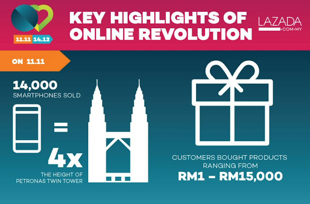 Key highlights of Online Revolution by Lazada Malaysia