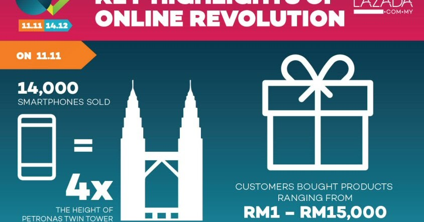 lazada malaysia smashes multiple records via online revolution