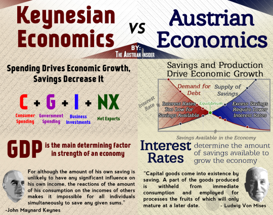 keynesian vs classical economics Keynesian vs classical economics essay  keynesian vs classical economics adam smith and john maynard keynes, two of the greatest economists ever, had two very different ways of looking at the economy - keynesian vs classical economics essay introduction adam smith born june 5, 1723, was a believer in market economics.