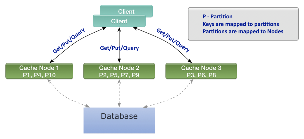 Distributed Thoughts: Two-Phase-Commit for In-Memory Caches