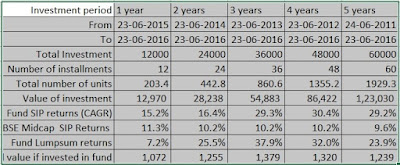 best-equity-midcap-mutual-funds-in-india