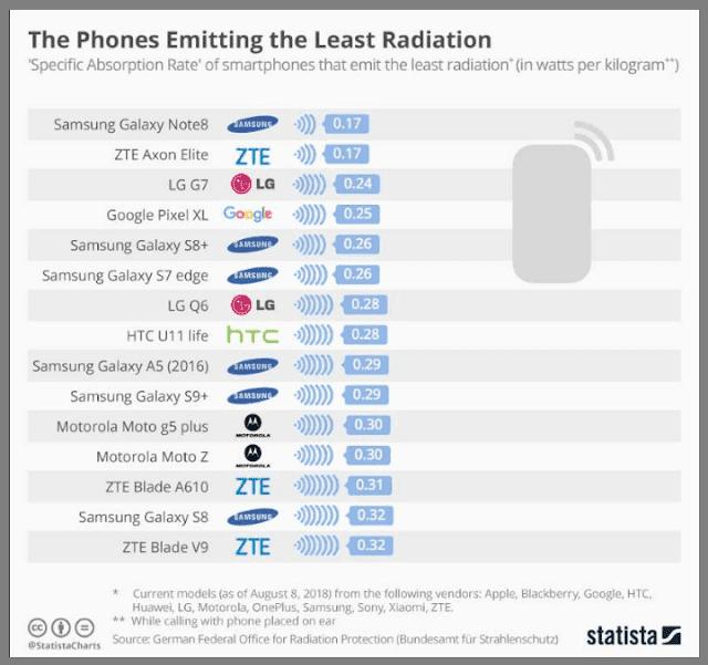 هذه هي أبرز المشاكل الصحية التي يسببها إدمان استعمال الهاتف الذكي والتي ربما ستسمع بها لأول مرة