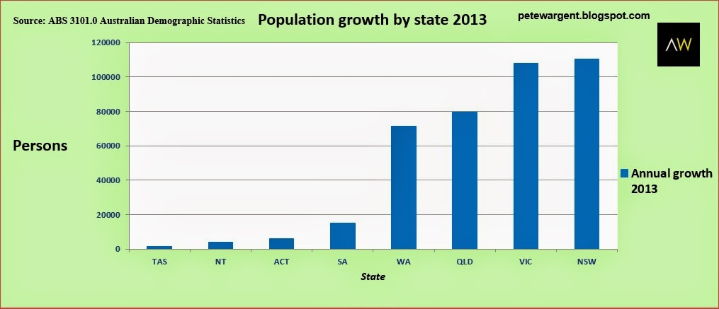 population groth by state 2013