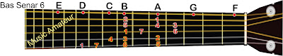 solmisasi nada d pada gitar