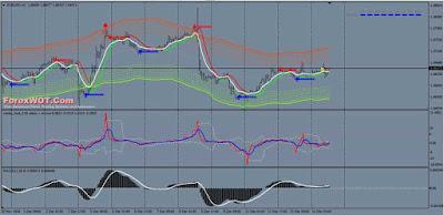 Forex High Profits H4 Vertex Super Trend Short Term Swing Trading System