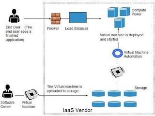 نماذج  خدمات السحابةCloud Service Models
