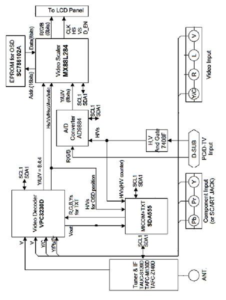 Khối xử lý tín hiệu video (Phần 1)