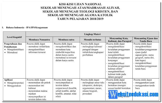 Kisi-Kisi UN SMA/MA Tahun 2019