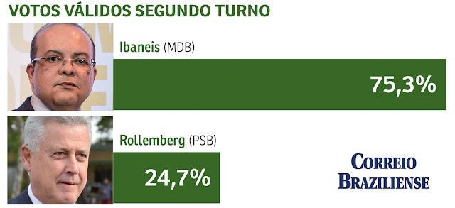 Resultado de imagem para Ibaneis mais perto do Buriti, mostra pesquisa do Correio Braziliense