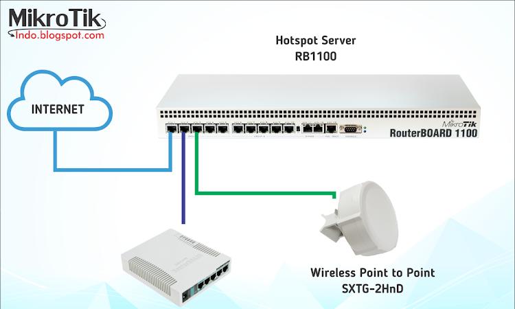 Cara Membuat/Mengubah Mikrotik Menjadi Wireless Access Point