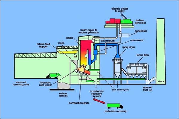 Xử lý chất thải rắn bằng phương pháp thiêu đốt