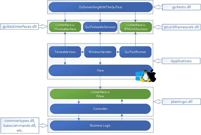 Plastic SCM blog: GuiTestSharp: Multiplatform GUI Testing