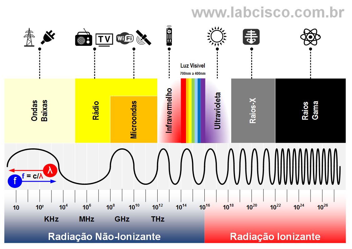 Resultado de imagem para perigo radiação eletromagnéticas