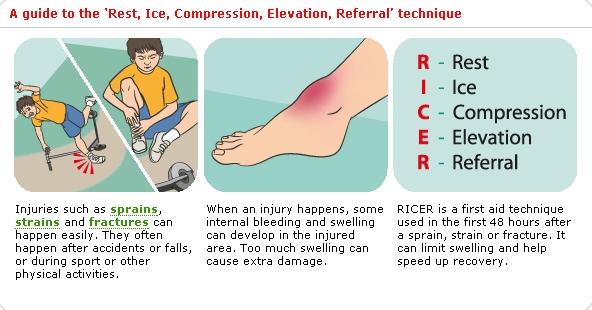 2gsim Marta Moya Ricer First Aid For Sprains Strains