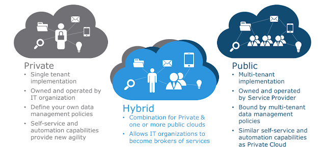 Image Attribute: Difference Between Private, Hybrid and Public Cloud Systems
