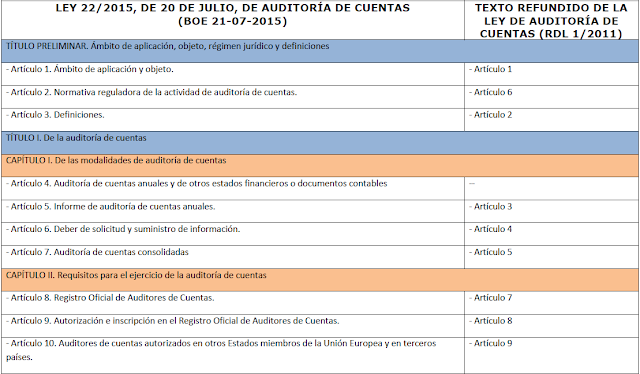 Tabla correspondencia articulado Ley de Auditoría de Cuentas 22/2015
