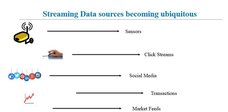 SMART DATA STREAMING | HANA