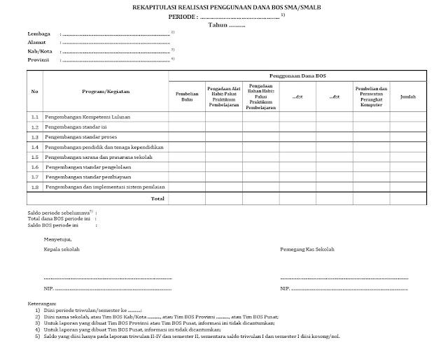 Format Rekapitulasi Penggunaan Dana BOS SD SMP SMA SMK