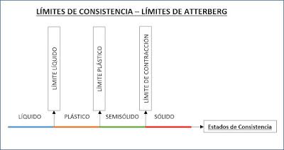 Limites de Consistencia Limites de Atterberg