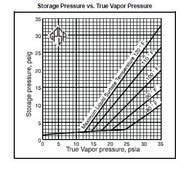 Above fig is presented as  general guide to storage pressures for gasolines of various volatilities in uninsulated tanks using the following assumptions also gas processing classification rh rawgasprocessingspot