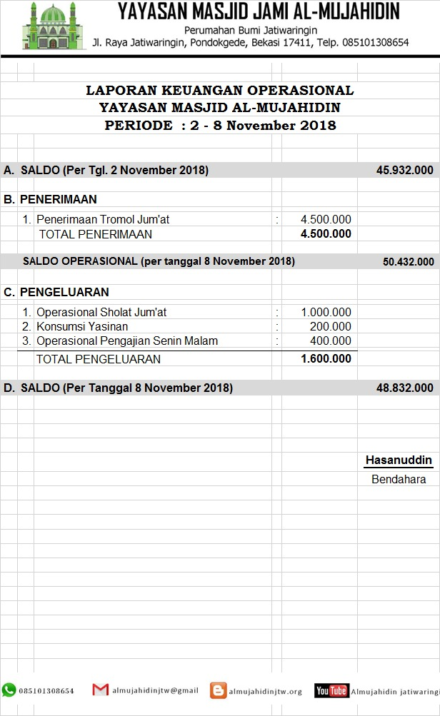 Yayasan Masjid Al Mujahidin Jatiwaringin Laporan Keuangan Tanggal 2 8 November 2018