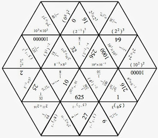 Mathematical!: Exponents with Tarsia tiles