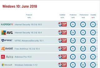 antivirus migliore 2019