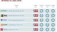 Quale antivirus offre più protezione, con buone prestazioni (2018)