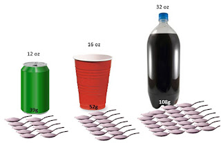 Sugary Drinks - Source: National Institute of Health - https://directorsblog.nih.gov/2012/11/13/weighing-in-on-sugary-drinks/