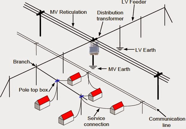 off grid solar power plant block diagram