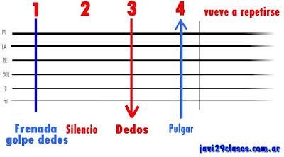 gráfico del rasgueo para cumbia en guitarra